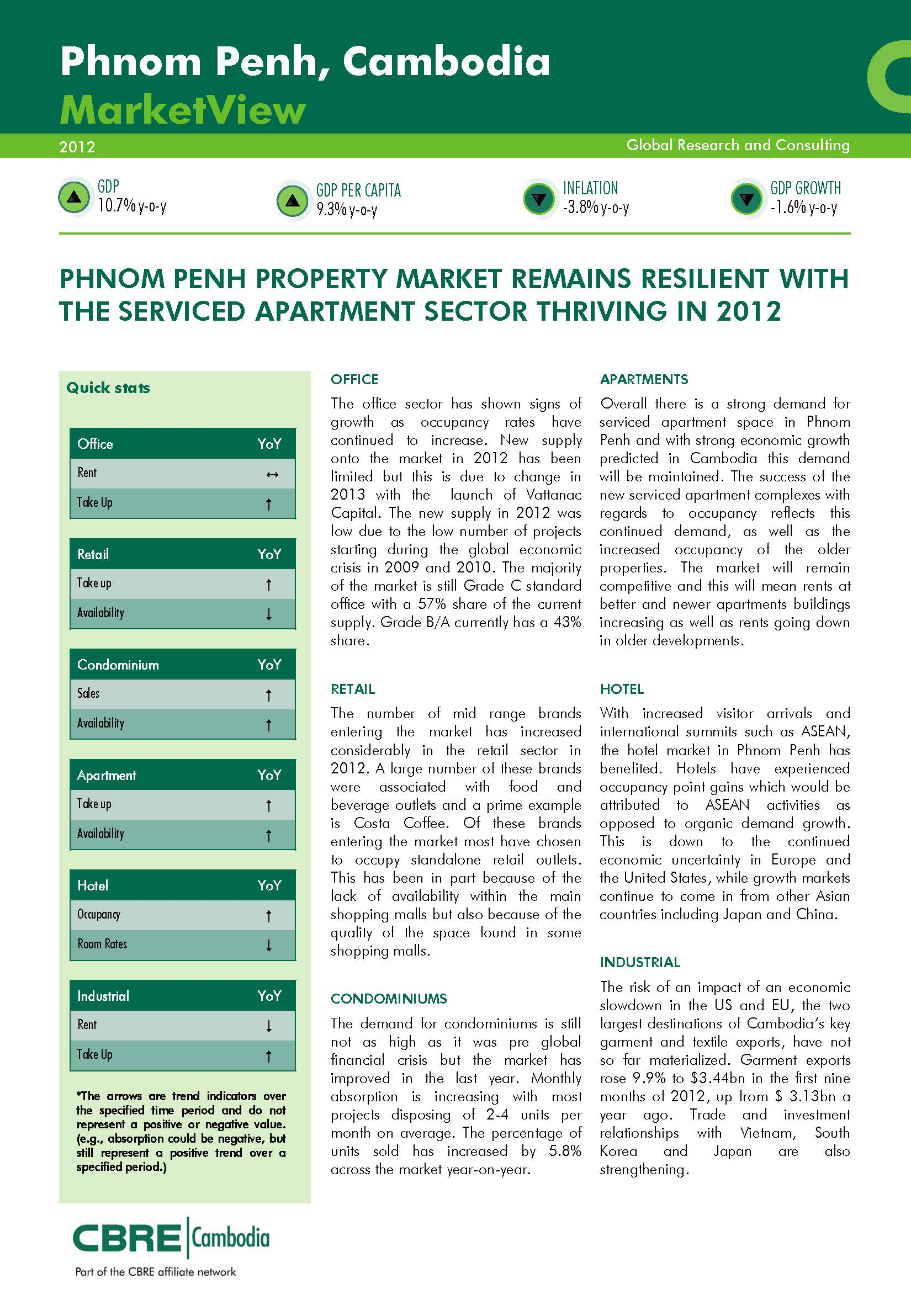 Cambodia Real Estate, Sales, Leasing & Investment | CBRE